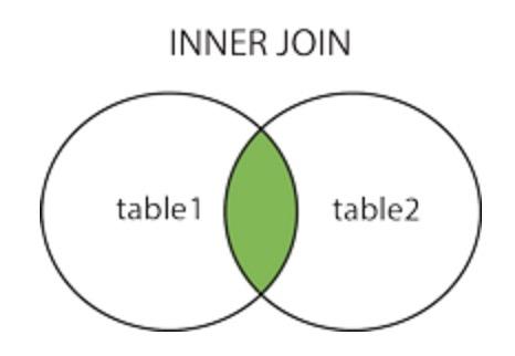 inner_join